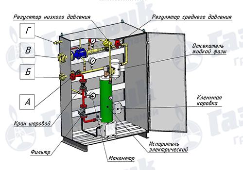 Общий вид испарительной установки Propan 1-1-100